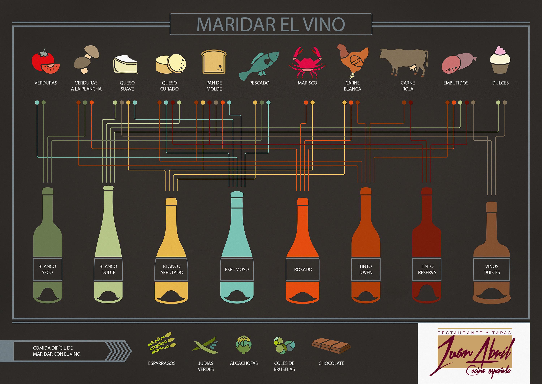 Aprender a maridar un vino